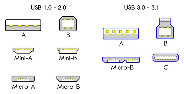 USB_konektory